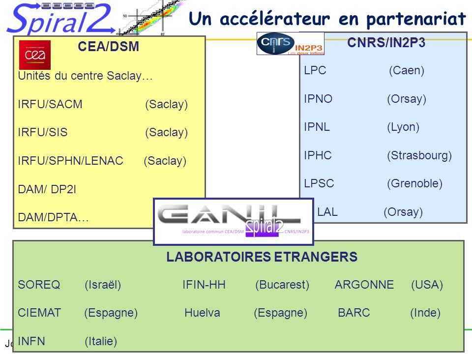 Journées Accélérateurs Roscoff 14-16 octobre 2013 Pascal ANGER >1/3>1/2 >1/6RFQLinac NFS BD S3 Vers production Vers DESIR Q/A I (mA) Energie (Mev/A) CW Puissance max.