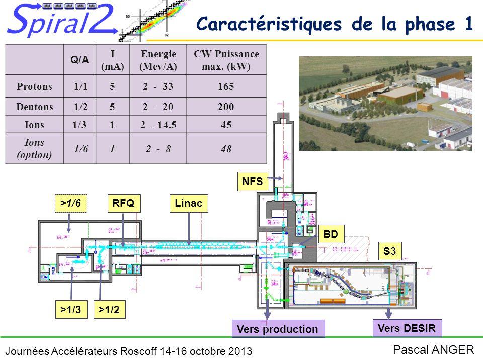 Journées Accélérateurs Roscoff 14-16 octobre 2013 Pascal ANGER Faisceaux radioactifs Laboratoires associés