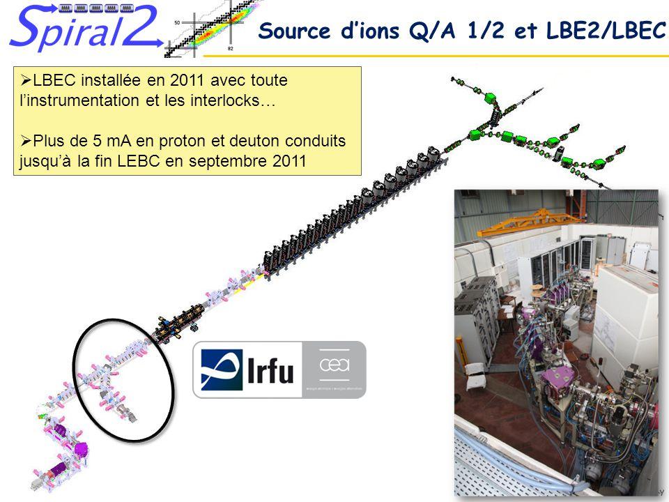 Journées Accélérateurs Roscoff 14-16 octobre 2013 Pascal ANGER Cryomodule A IRFU/Saclay Amplificateurs et sections chaudes GANIL/Caen Coupleur rf LPSC/Grenoble Cryomodule B IPNO/Orsay LINAC