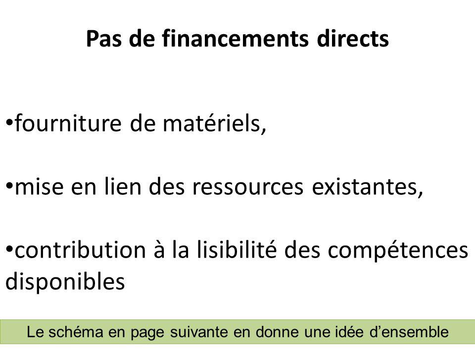 Pas de financements directs fourniture de matériels, mise en lien des ressources existantes, contribution à la lisibilité des compétences disponibles Le schéma en page suivante en donne une idée densemble