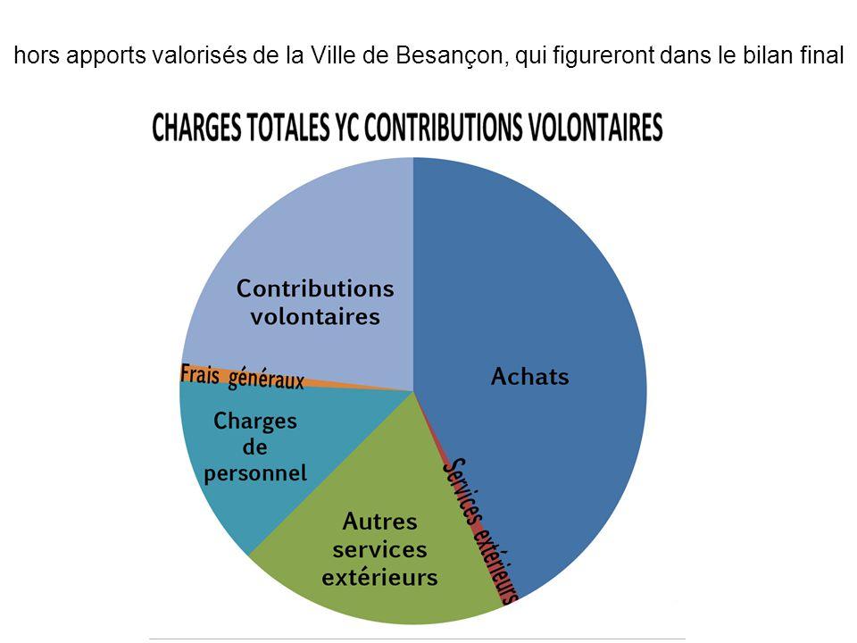 hors apports valorisés de la Ville de Besançon, qui figureront dans le bilan final