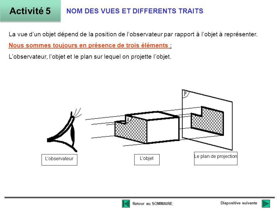 La vue dun objet dépend de la position de lobservateur par rapport à lobjet à représenter.