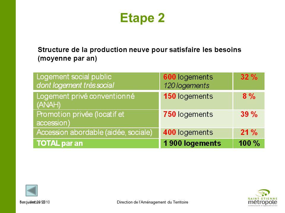 1er juillet 2010Direction de lAménagement du Territoire Etape 2 Structure de la production neuve pour satisfaire les besoins (moyenne par an) 8 novemb