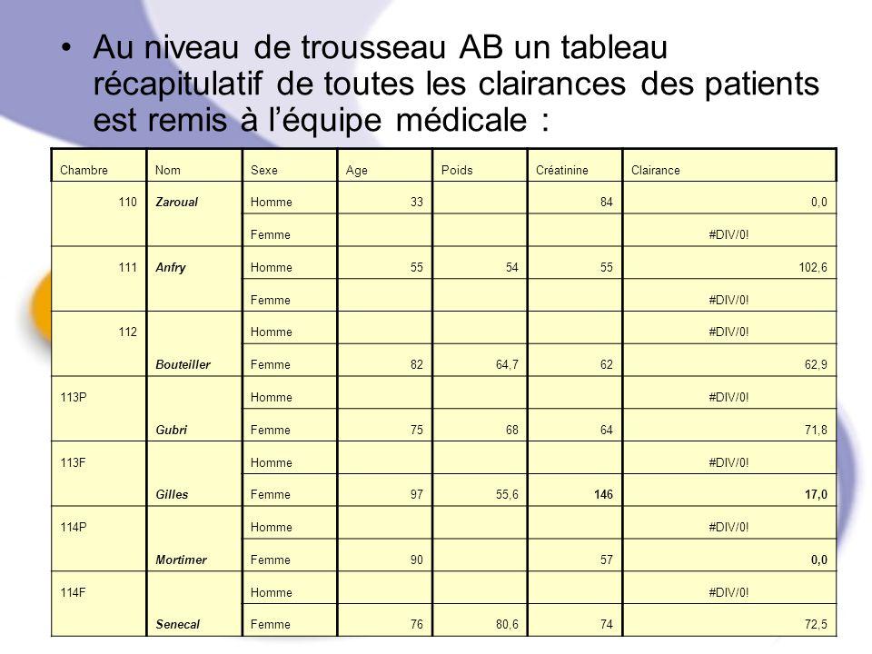 Au niveau de trousseau AB un tableau récapitulatif de toutes les clairances des patients est remis à léquipe médicale : ChambreNomSexeAgePoidsCréatini