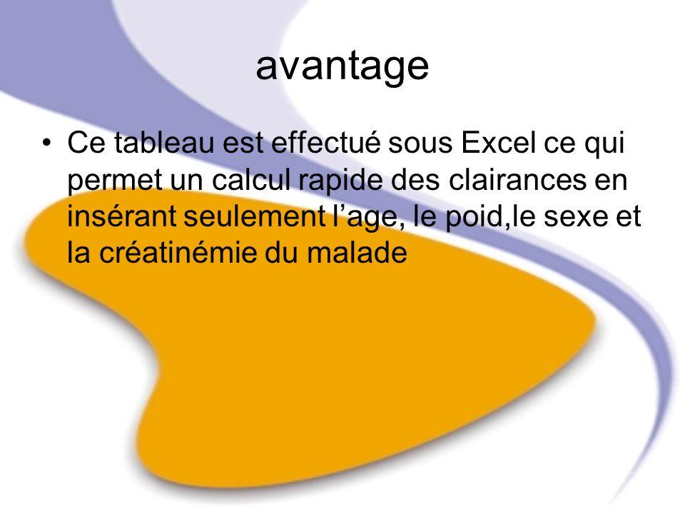 avantage Ce tableau est effectué sous Excel ce qui permet un calcul rapide des clairances en insérant seulement lage, le poid,le sexe et la créatinémi