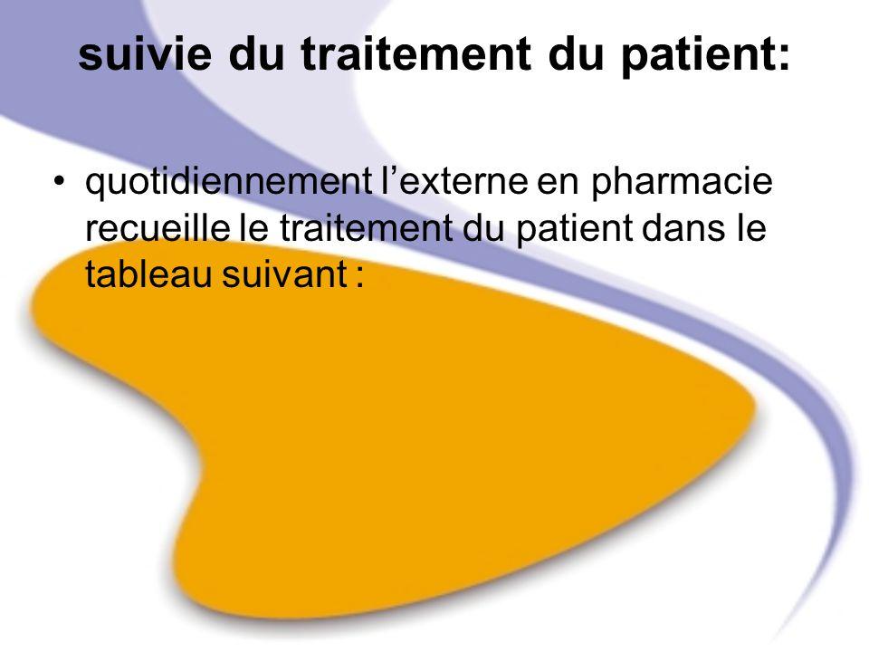 suivie du traitement du patient: quotidiennement lexterne en pharmacie recueille le traitement du patient dans le tableau suivant :