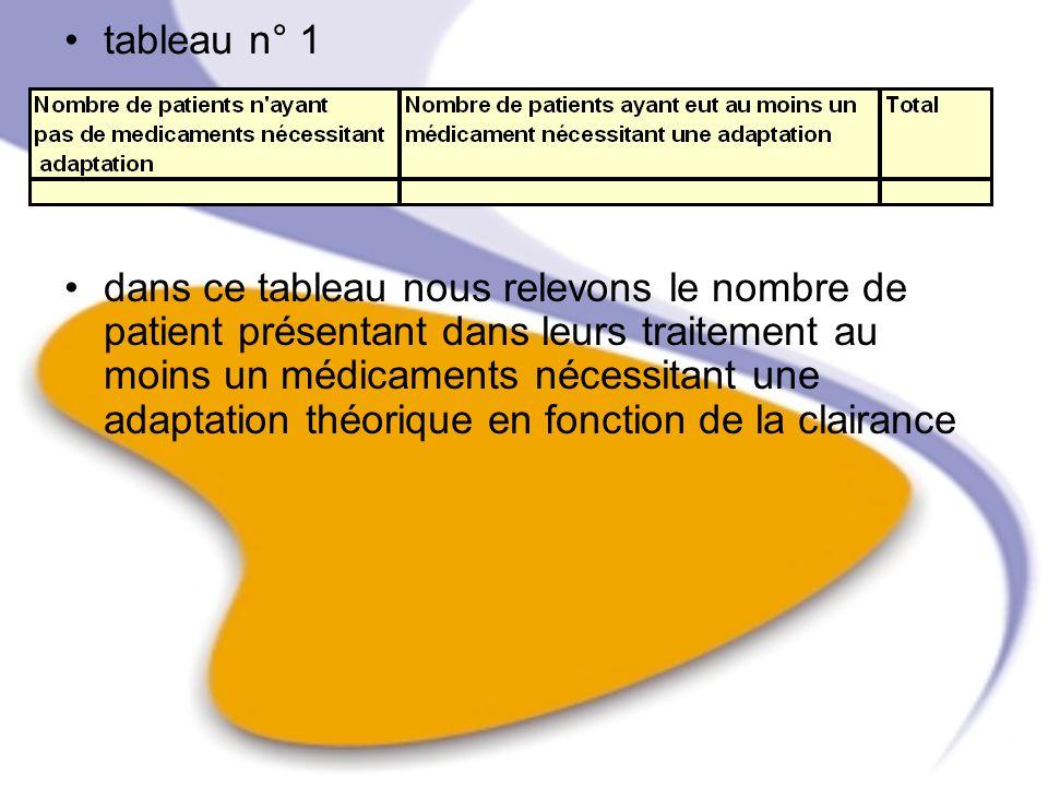 tableau n° 1 dans ce tableau nous relevons le nombre de patient présentant dans leurs traitement au moins un médicaments nécessitant une adaptation th