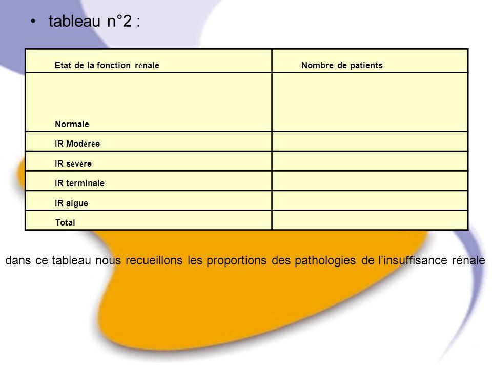 tableau n°2 : Etat de la fonction r é naleNombre de patients Normale IR Mod é r é e IR s é v è re IR terminale IR aigue Total dans ce tableau nous rec