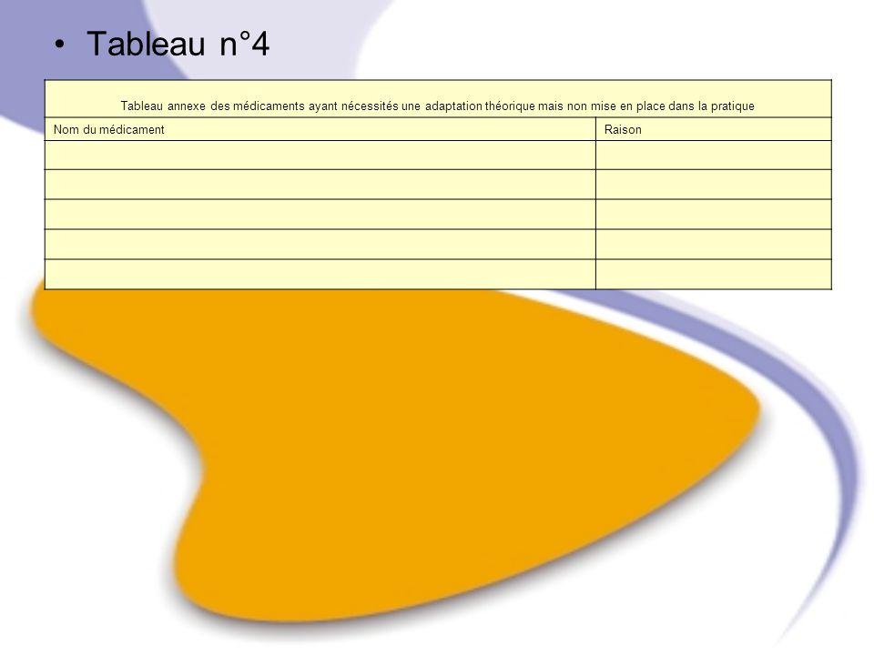 Tableau n°4 Tableau annexe des médicaments ayant nécessités une adaptation théorique mais non mise en place dans la pratique Nom du médicamentRaison