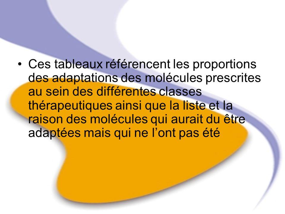 Ces tableaux référencent les proportions des adaptations des molécules prescrites au sein des différentes classes thérapeutiques ainsi que la liste et