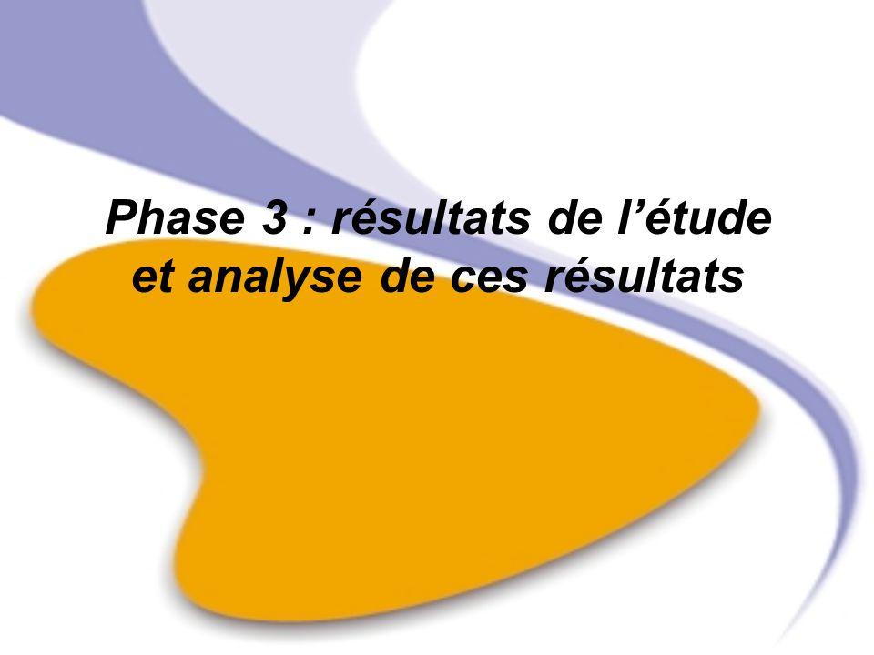 Phase 3 : résultats de létude et analyse de ces résultats