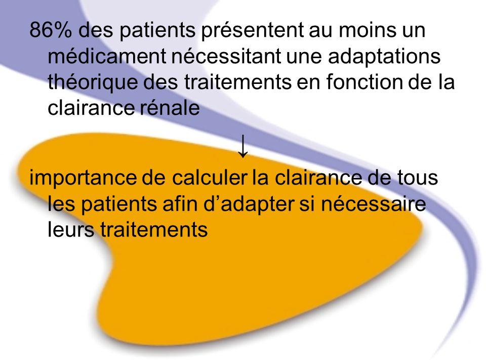 86% des patients présentent au moins un médicament nécessitant une adaptations théorique des traitements en fonction de la clairance rénale importance