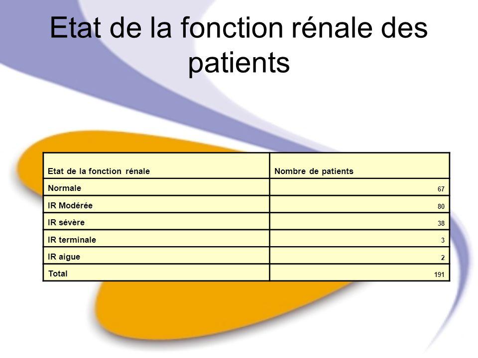 Etat de la fonction rénale des patients Etat de la fonction rénaleNombre de patients Normale 67 IR Modérée 80 IR sévère 38 IR terminale 3 IR aigue 2 T