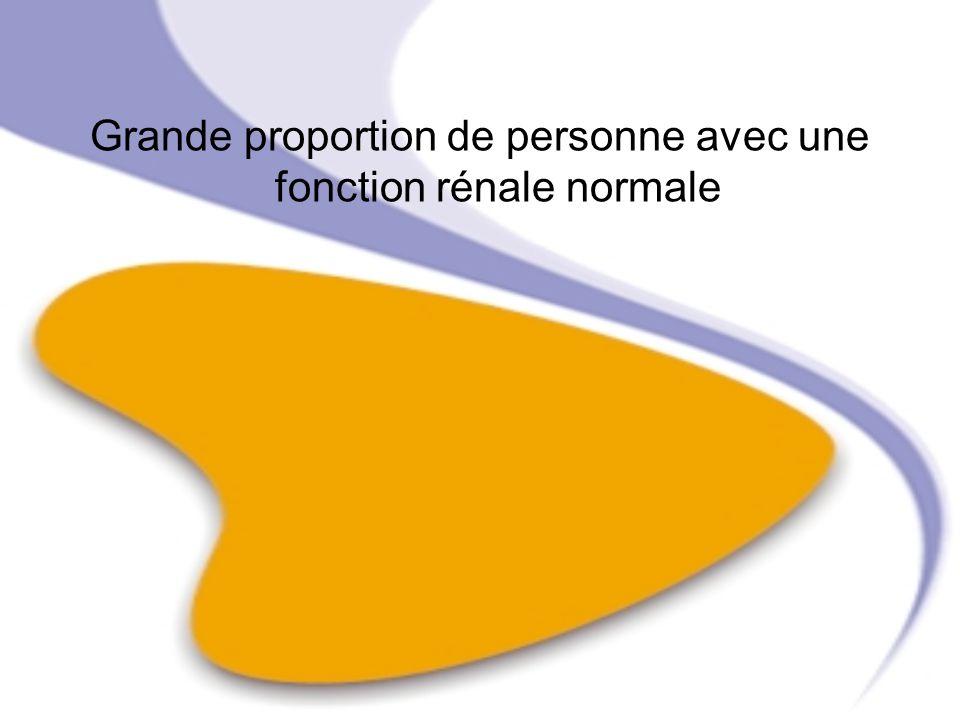 Grande proportion de personne avec une fonction rénale normale
