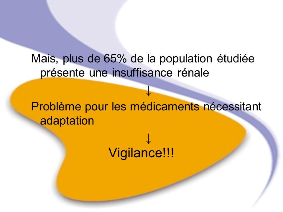 Mais, plus de 65% de la population étudiée présente une insuffisance rénale Problème pour les médicaments nécessitant adaptation Vigilance!!!