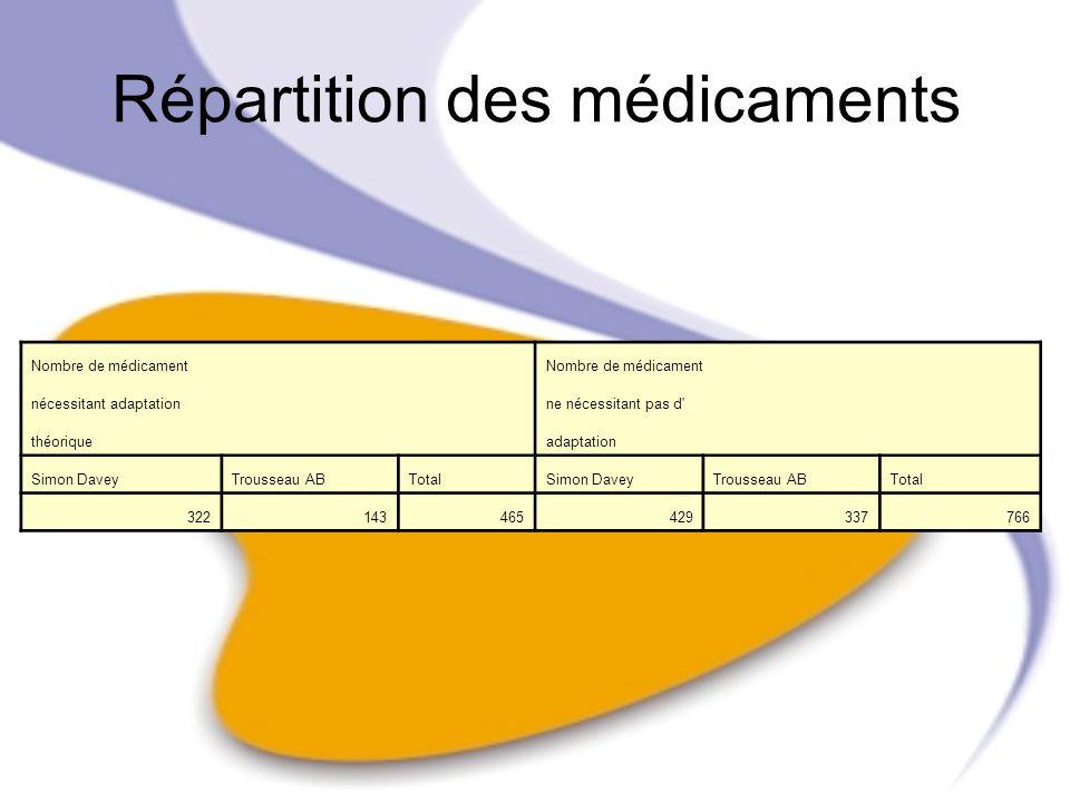 Répartition des médicaments Nombre de médicament nécessitant adaptation ne nécessitant pas d' théorique adaptation Simon DaveyTrousseau ABTotalSimon D