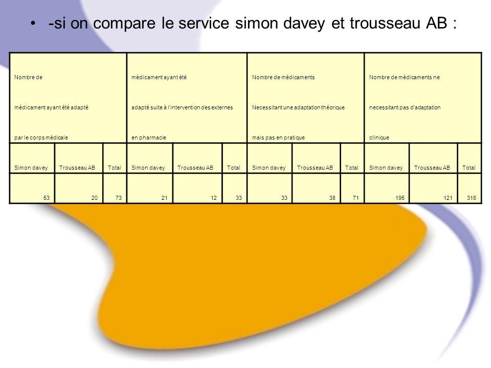 -si on compare le service simon davey et trousseau AB : Nombre de médicament ayant été Nombre de médicaments Nombre de médicaments ne médicament ayant