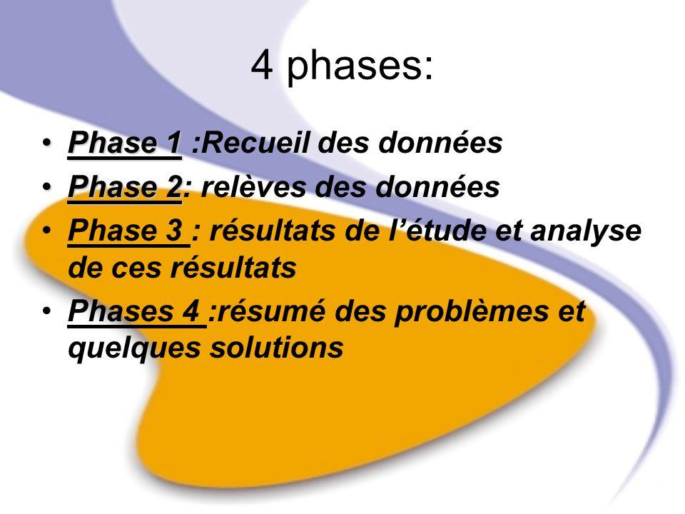 4 phases: Phase 1Phase 1 :Recueil des données Phase 2Phase 2: relèves des données Phase 3 : résultats de létude et analyse de ces résultats Phases 4 :