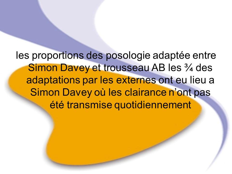 les proportions des posologie adaptée entre Simon Davey et trousseau AB les ¾ des adaptations par les externes ont eu lieu a Simon Davey où les claira