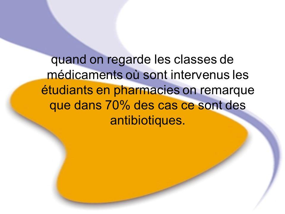 quand on regarde les classes de médicaments où sont intervenus les étudiants en pharmacies on remarque que dans 70% des cas ce sont des antibiotiques.