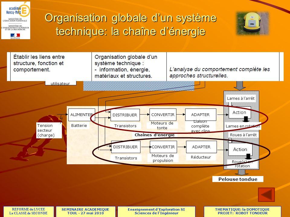 SEMINAIRE ACADEMIQUE TOUL - 27 mai 2010 REFORME du LYCEE La CLASSE de SECONDE Enseignement dExploration SI Sciences de lIngénieur THEMATIQUE: la DOMOTIQUE PROJET: ROBOT TONDEUR Organisation globale dun système technique: la chaîne dénergie ALIMENTER CONVERTIRADAPTER DISTRIBUER Tension secteur (charge) Action ACQUERIR TRAITERCOMMUNIQUER Chaîne dinformation Commandes utilisateur CONVERTIRADAPTERDISTRIBUER Action Chaînes dénergie Moteurs de tonte Liaison complète avec clips Moteurs de propulsion Réducteur Batterie Lames à larrêt Lames en rotation Roues à larrêt Roue(s) en rotation Pelouse non tondue Pelouse tondue Transistors Activité 1 Activité 2 Activité 3