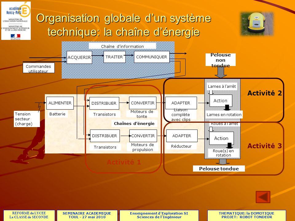 SEMINAIRE ACADEMIQUE TOUL - 27 mai 2010 REFORME du LYCEE La CLASSE de SECONDE Enseignement dExploration SI Sciences de lIngénieur THEMATIQUE: la DOMOTIQUE PROJET: ROBOT TONDEUR Phase dexploration:(3 séances = 4h30) Proposition dorganisation: AP 1AP2AP3AP1AP2AP3 1h30G1G2G3G4G5 1h30G2G3G1G4G5 1h30G3G1G2G5G4 AP: activité pratique