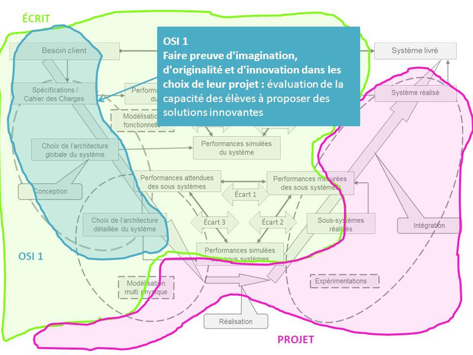 PROJET ÉCRIT OSI 1 Faire preuve d'imagination, d'originalité et d'innovation dans les choix de leur projet : évaluation de la capacité des élèves à pr