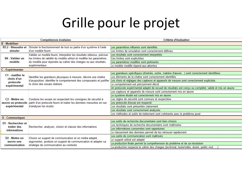 Grille pour le projet
