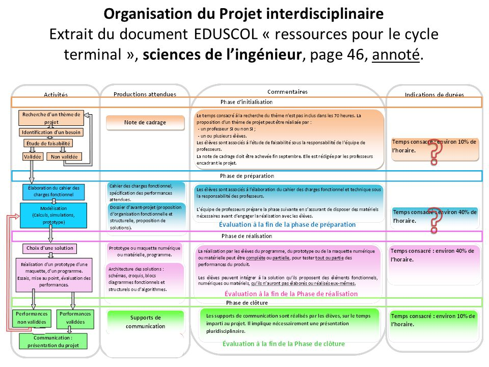 Organisation du Projet interdisciplinaire Extrait du document EDUSCOL « ressources pour le cycle terminal », sciences de lingénieur, page 46, annoté.
