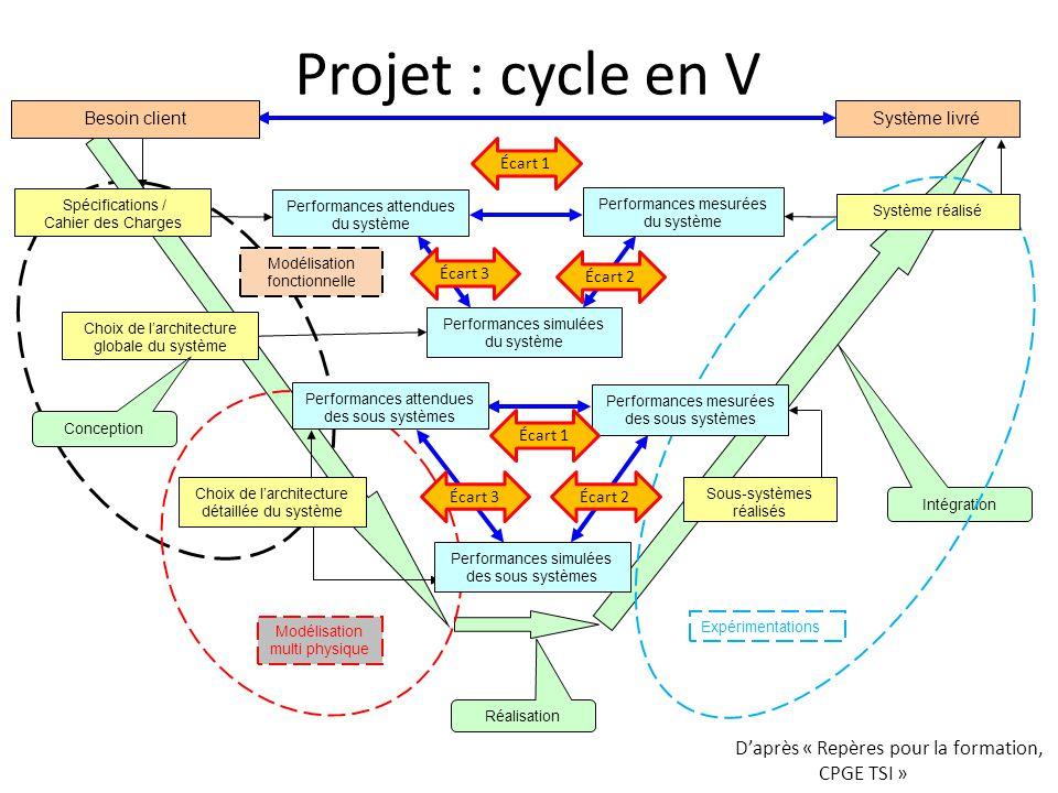 Système livré Choix de larchitecture globale du système Conception Intégration Performances mesurées du système Réalisation Performances attendues du