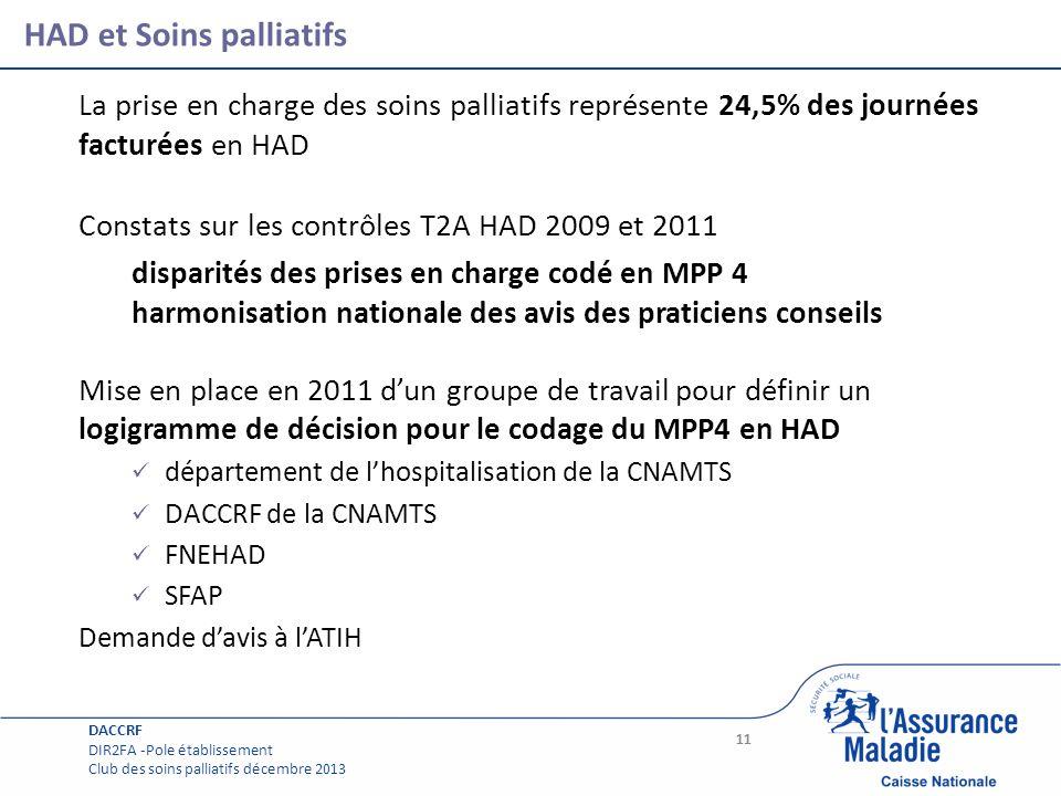 Page courante HAD et Soins palliatifs La prise en charge des soins palliatifs représente 24,5% des journées facturées en HAD Constats sur les contrôle
