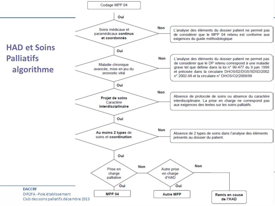 Page courante 14 HAD et Soins Palliatifs algorithme DACCRF DIR2FA -Pole établissement Club des soins palliatifs décembre 2013