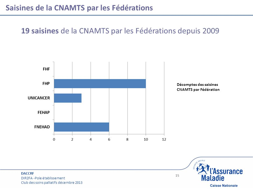 Page courante Saisines de la CNAMTS par les Fédérations 15 19 saisines de la CNAMTS par les Fédérations depuis 2009 Décomptes des saisines CNAMTS par