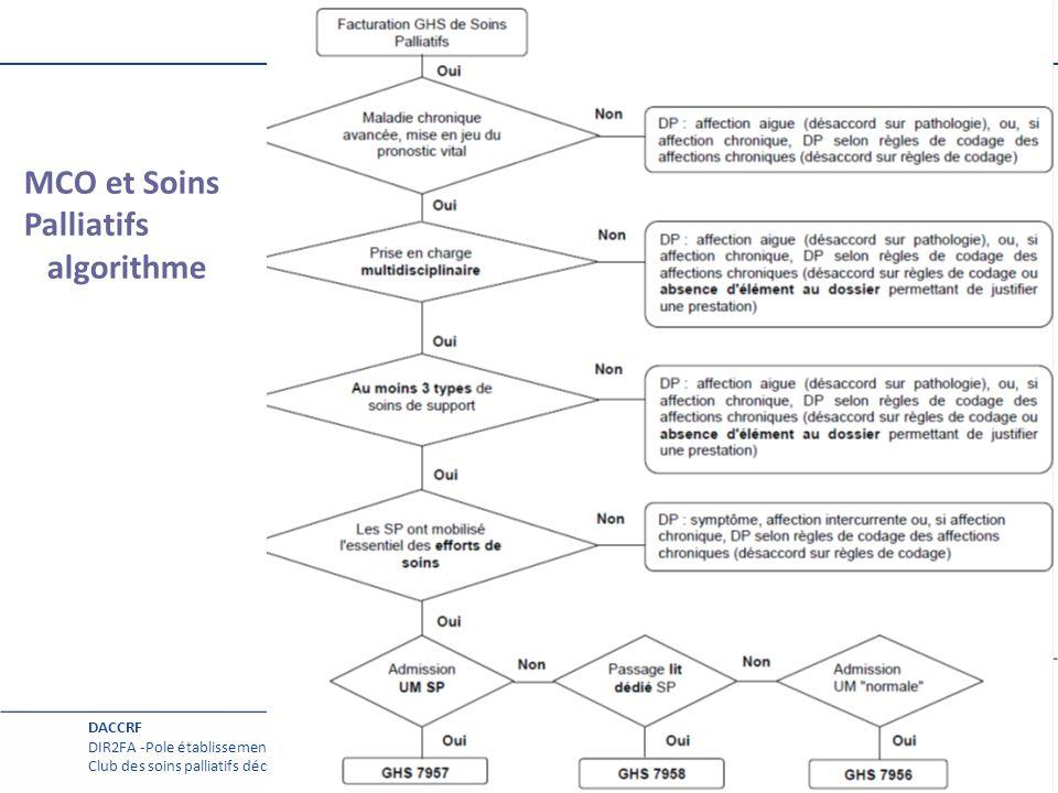 Page courante MCO et Soins Palliatifs algorithme 8 DACCRF DIR2FA -Pole établissement Club des soins palliatifs décembre 2013