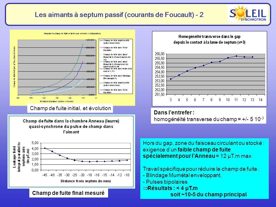 8 Les aimants à septum passif (courants de Foucault) - 2 Dans lentrefer : homogénéité transverse du champ = +/- 5 10 -3 Hors du gap, zone du faisceau circulant ou stocké : exigence dun faible champ de fuite spécialement pour lAnneau = 12 µT.m max Travail spécifique pour réduire le champ de fuite : - Blindage Mumétal enveloppant, - Pulses bipolaires Résultats : < 4 µT.m soit ~10-5 du champ principal Champ de fuite final mesuré Champ de fuite initial, et évolution