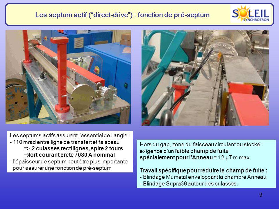 9 Les septum actif (direct-drive) : fonction de pré-septum Dans lentrefer : homogénéité transverse du champ = +/- 5 10 -3 Hors du gap, zone du faisceau circulant ou stocké : exigence dun faible champ de fuite spécialement pour lAnneau = 12 µT.m max Travail spécifique pour réduire le champ de fuite : - Blindage Mumétal enveloppant la chambre Anneau, - Blindage Supra36 autour des culasses.