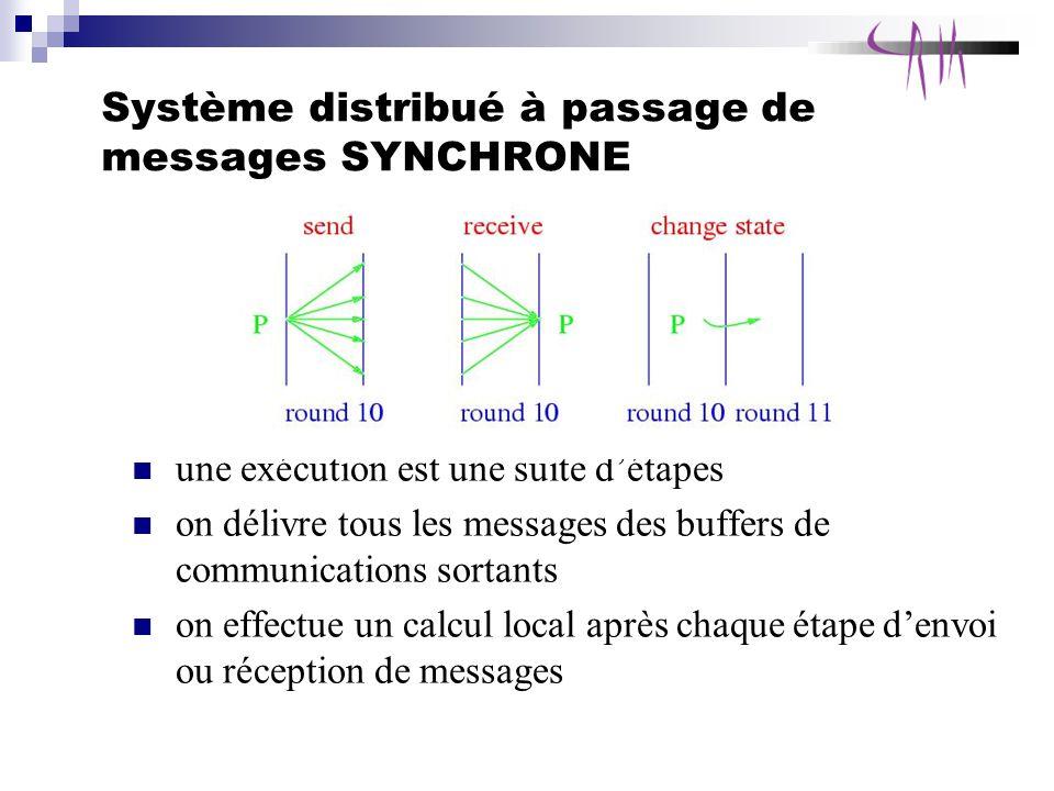 Système distribué à passage de messages SYNCHRONE une exécution est une suite détapes on délivre tous les messages des buffers de communications sortants on effectue un calcul local après chaque étape denvoi ou réception de messages