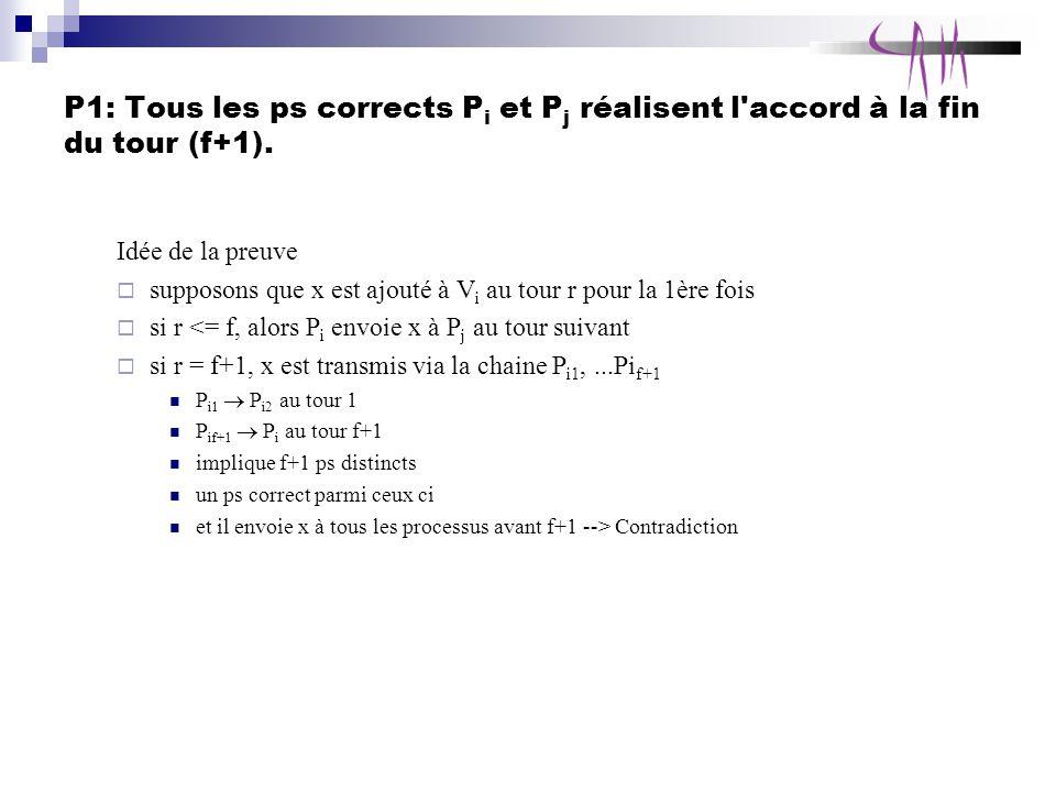 P1: Tous les ps corrects P i et P j réalisent l accord à la fin du tour (f+1).