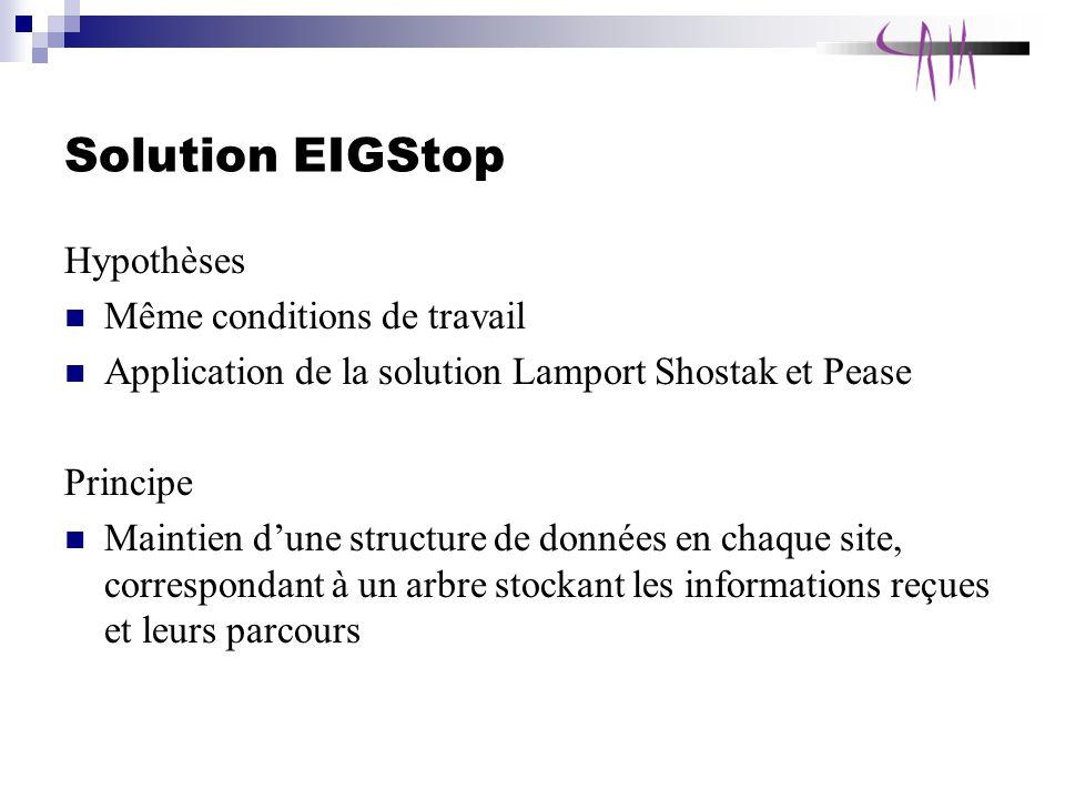 Solution EIGStop Hypothèses Même conditions de travail Application de la solution Lamport Shostak et Pease Principe Maintien dune structure de données en chaque site, correspondant à un arbre stockant les informations reçues et leurs parcours