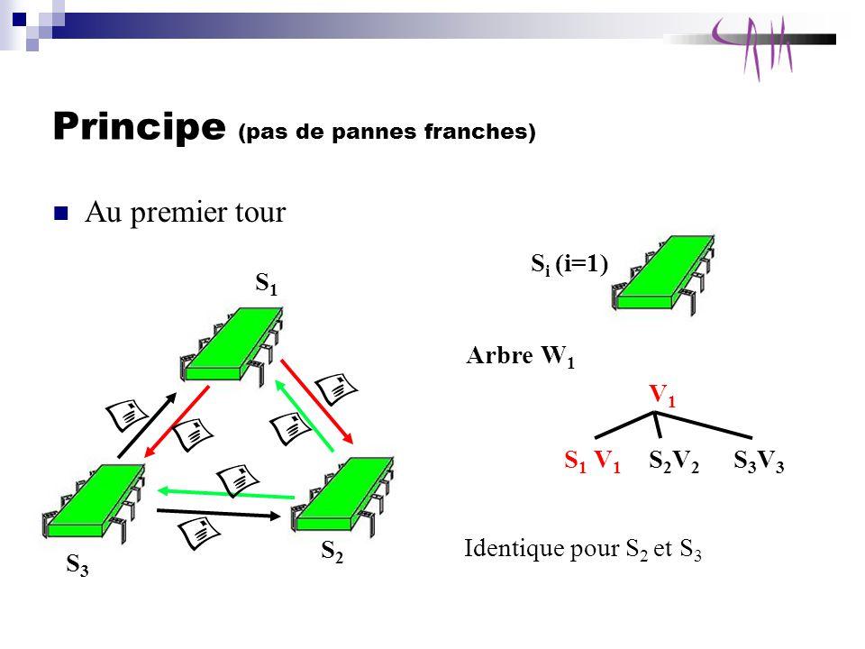 Principe (pas de pannes franches) Au premier tour S1S1 S3S3 S2S2 S i (i=1) Arbre W 1 V1V1 S 1 V 1 S2V2S2V2 S3V3S3V3 Identique pour S 2 et S 3