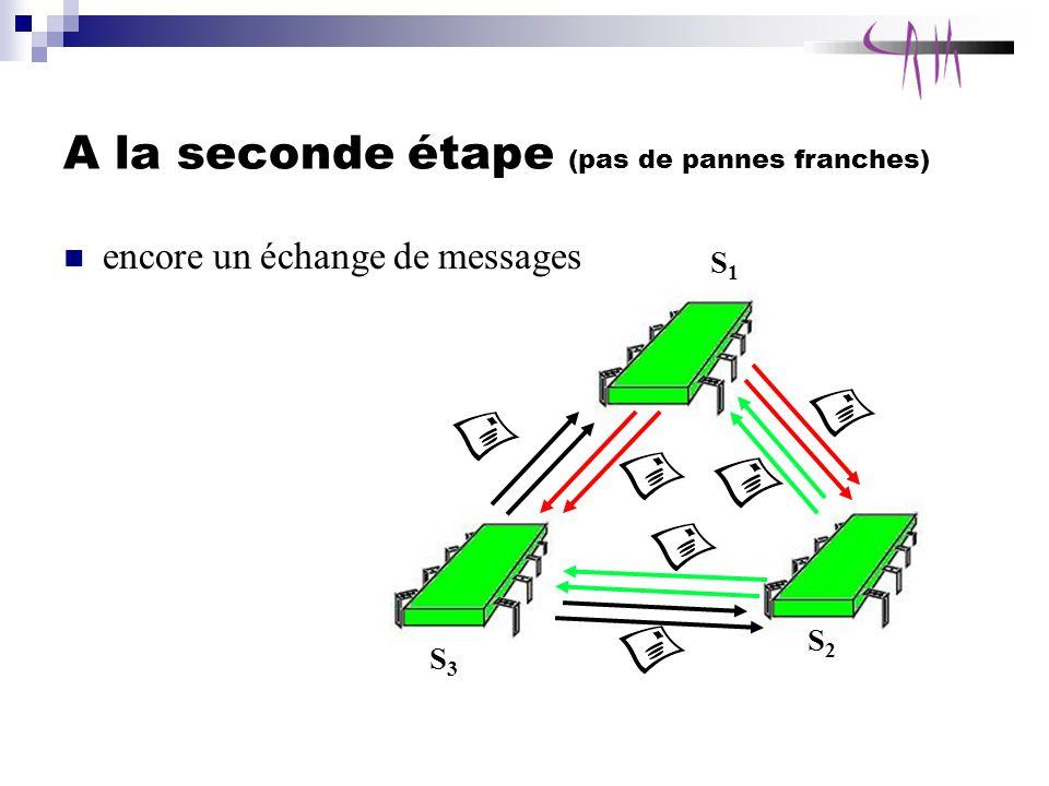 A la seconde étape (pas de pannes franches) encore un échange de messages S1S1 S3S3 S2S2