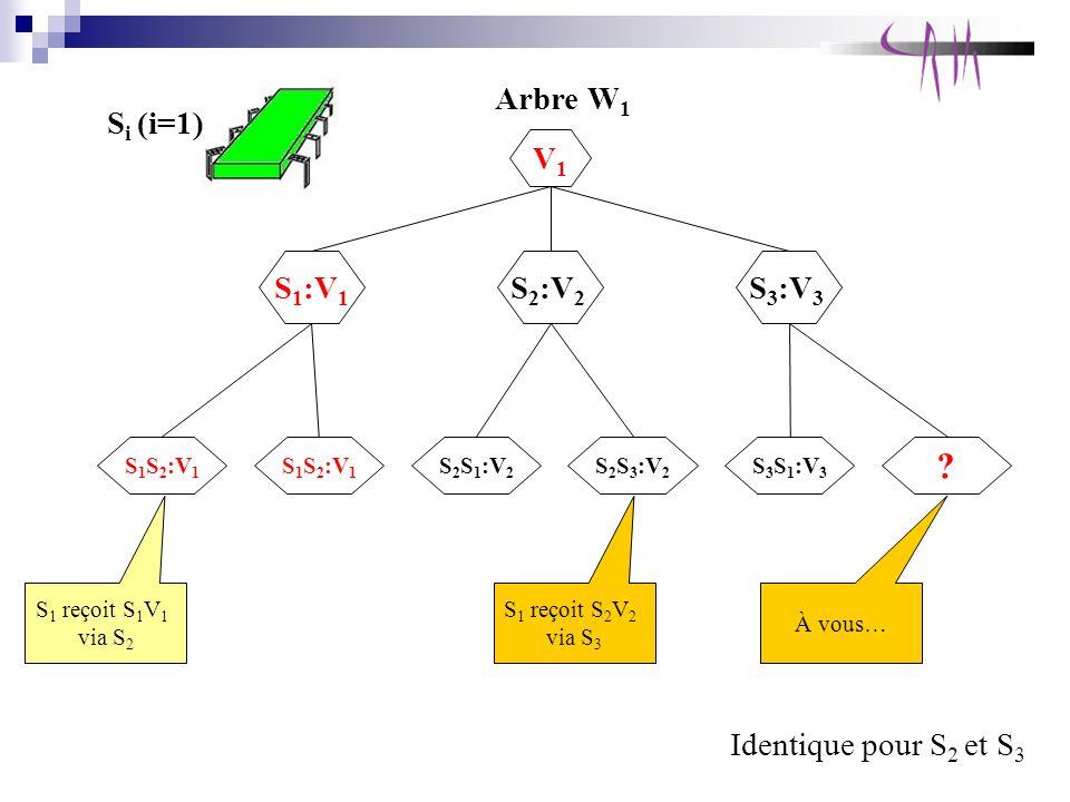 S i (i=1) Arbre W 1 Identique pour S 2 et S 3 S 1 reçoit S 1 V 1 via S 2 S 1 :V 1 V1V1 S 2 :V 2 S 3 :V 3 S 1 S 2 :V 1 S 2 S 1 :V 2 S 2 S 3 :V 2 S 3 S 1 :V 3 .