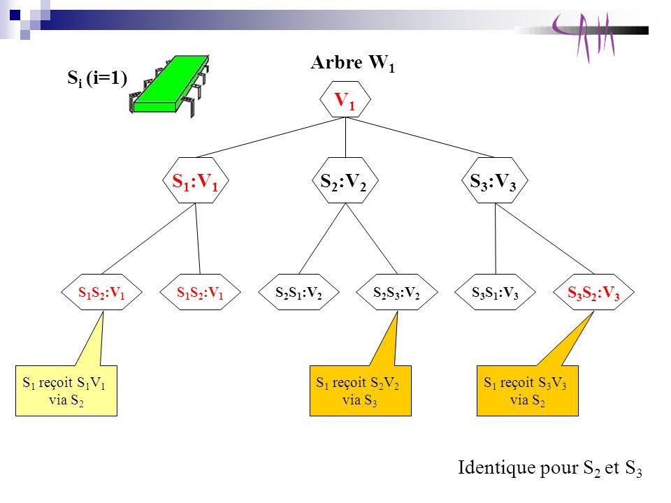 S i (i=1) Arbre W 1 Identique pour S 2 et S 3 S 1 reçoit S 1 V 1 via S 2 S 1 :V 1 V1V1 S 2 :V 2 S 3 :V 3 S 1 S 2 :V 1 S 2 S 1 :V 2 S 2 S 3 :V 2 S 3 S 1 :V 3 S 3 S 2 :V 3 S 1 reçoit S 2 V 2 via S 3 S 1 reçoit S 3 V 3 via S 2