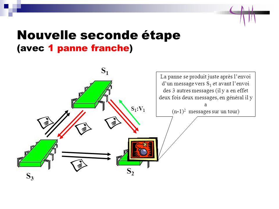 Nouvelle seconde étape (avec 1 panne franche) S1S1 S3S3 S2S2 La panne se produit juste après lenvoi dun message vers S 1 et avant lenvoi des 3 autres messages (il y a en effet deux fois deux messages, en général il y a (n-1) 2 messages sur un tour) S 1 :V 1