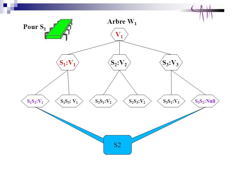 Pour S 1 Arbre W 1 S 1 :V 1 V1V1 S 2 :V 2 S 3 :V 3 S 1 S 3 : V 1 S 1 S 2 :V 1 S 2 S 1 :V 2 S 2 S 3 :V 2 S 3 S 1 :V 3 S 3 S 2 :Null S2