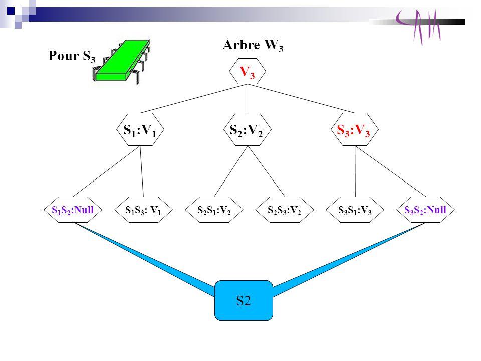 Pour S 3 Arbre W 3 S 1 :V 1 V3V3 S 2 :V 2 S 3 :V 3 S 1 S 3 : V 1 S 1 S 2 :NullS 2 S 1 :V 2 S 2 S 3 :V 2 S 3 S 1 :V 3 S 3 S 2 :Null S2