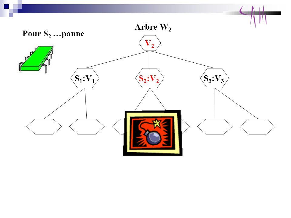 Pour S 2 …panne Arbre W 2 S 1 :V 1 V2V2 S 2 :V 2 S 3 :V 3