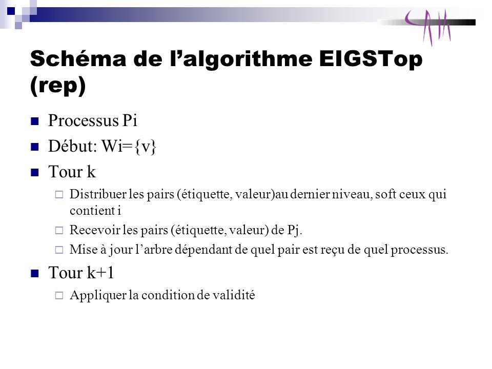 Schéma de lalgorithme EIGSTop (rep) Processus Pi Début: Wi={v} Tour k Distribuer les pairs (étiquette, valeur)au dernier niveau, soft ceux qui contient i Recevoir les pairs (étiquette, valeur) de Pj.