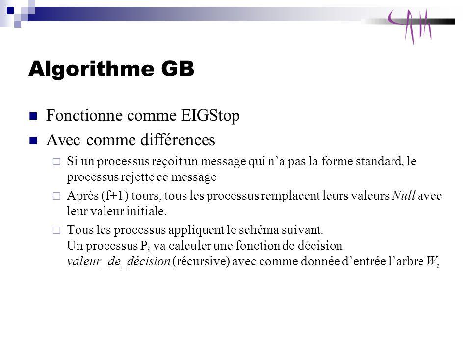 Algorithme GB Fonctionne comme EIGStop Avec comme différences Si un processus reçoit un message qui na pas la forme standard, le processus rejette ce message Après (f+1) tours, tous les processus remplacent leurs valeurs Null avec leur valeur initiale.