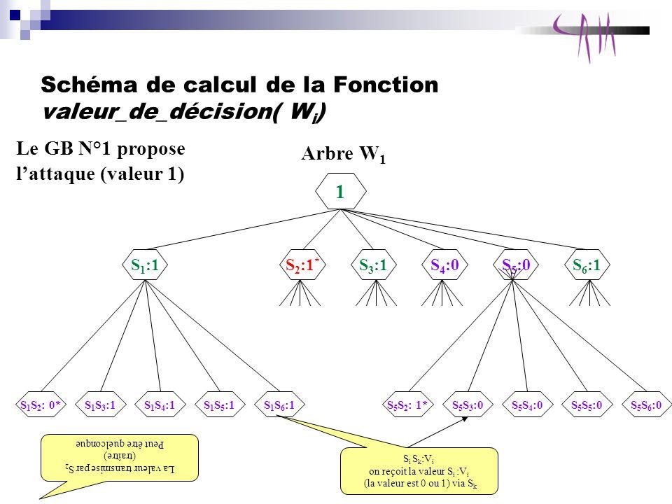 Schéma de calcul de la Fonction valeur_de_décision( W i ) Arbre W 1 1 S 1 :1 S 1 S 2 : 0* Le GB N°1 propose lattaque (valeur 1) S 1 S 4 :1S 1 S 3 :1S 1 S 5 :1S 1 S 6 :1 S 2 :1 * S 3 :1S 4 :0S 5 :0S 6 :1 S 5 S 2 : 1*S 5 S 4 :0S 5 S 3 :0S 5 S 5 :0S 5 S 6 :0 La valeur transmise par S 2 (traître) Peut être quelconque S i S k :V i on reçoit la valeur S i :V i (la valeur est 0 ou 1) via S k
